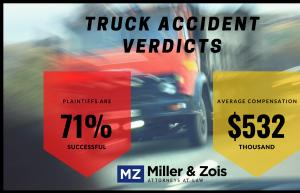 truck accident verdict statistics