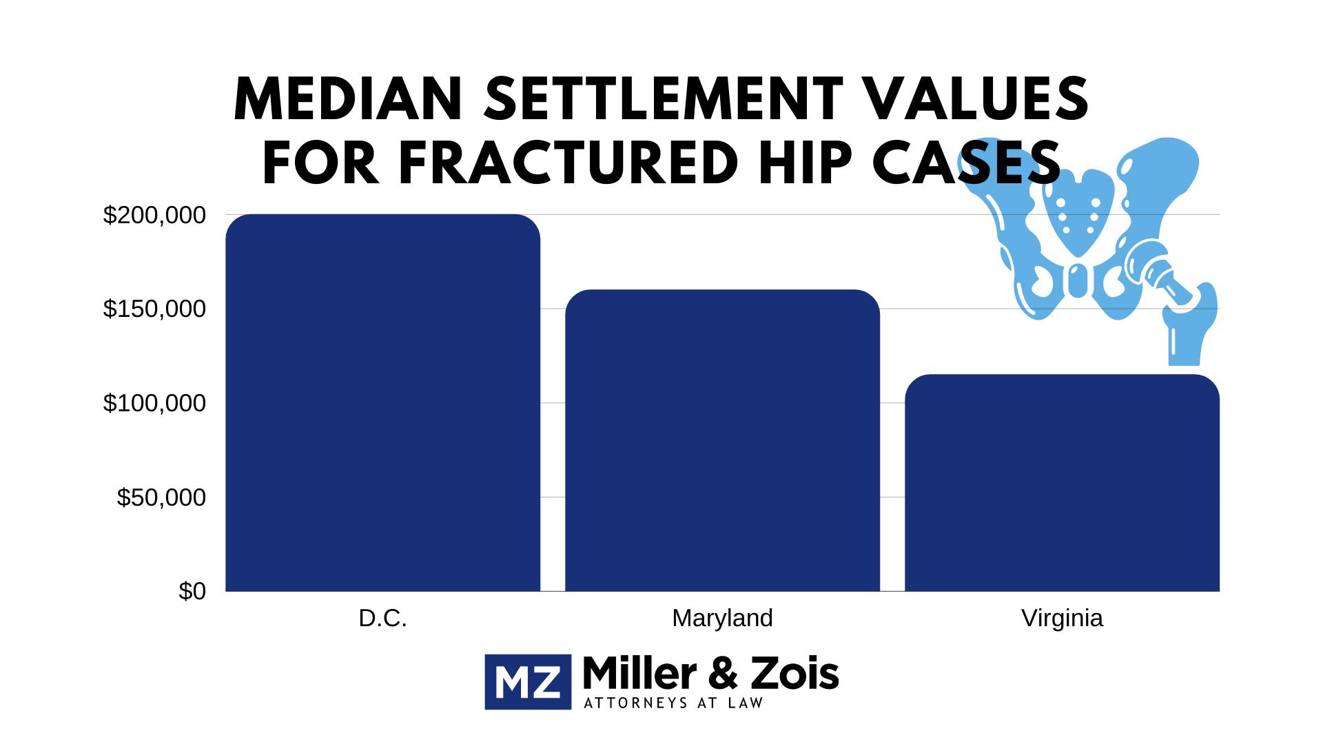 fractured hip settlement