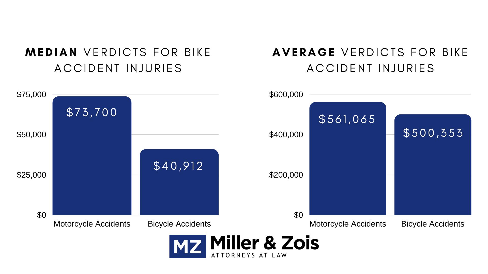 average bike injury verdicts