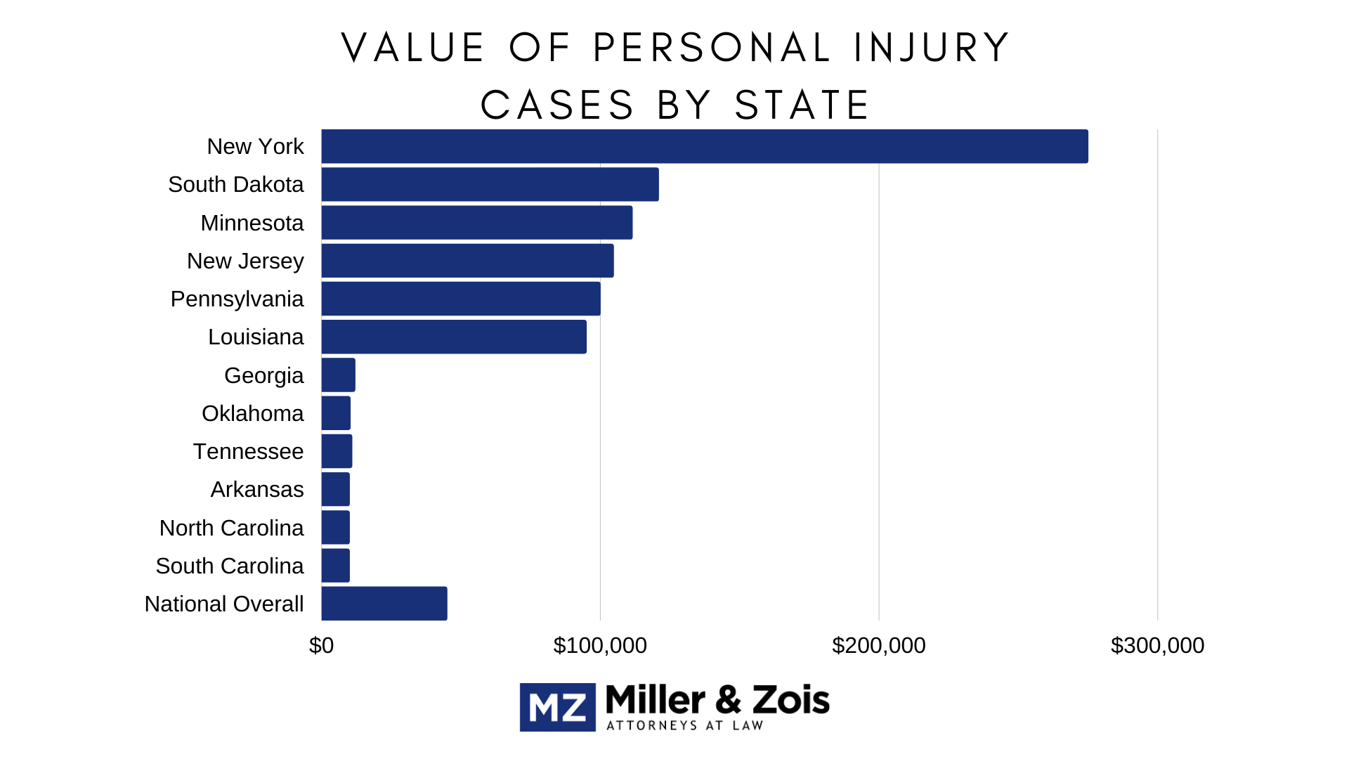 value injury cases state