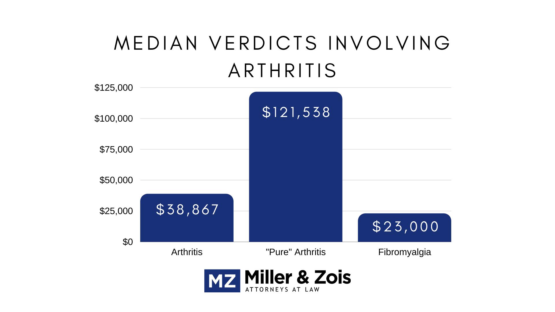 median arthritis verdicts