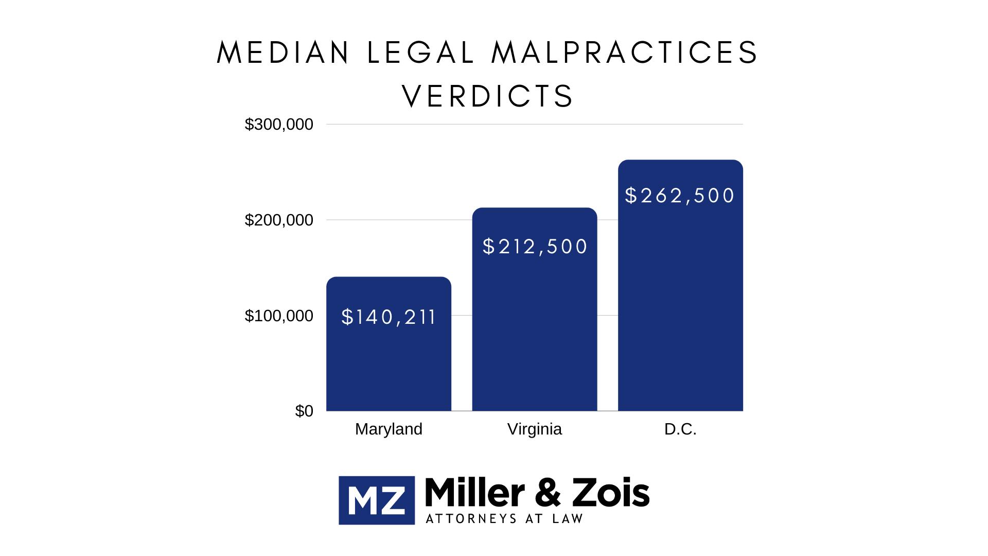 median legal malpractice verdicts