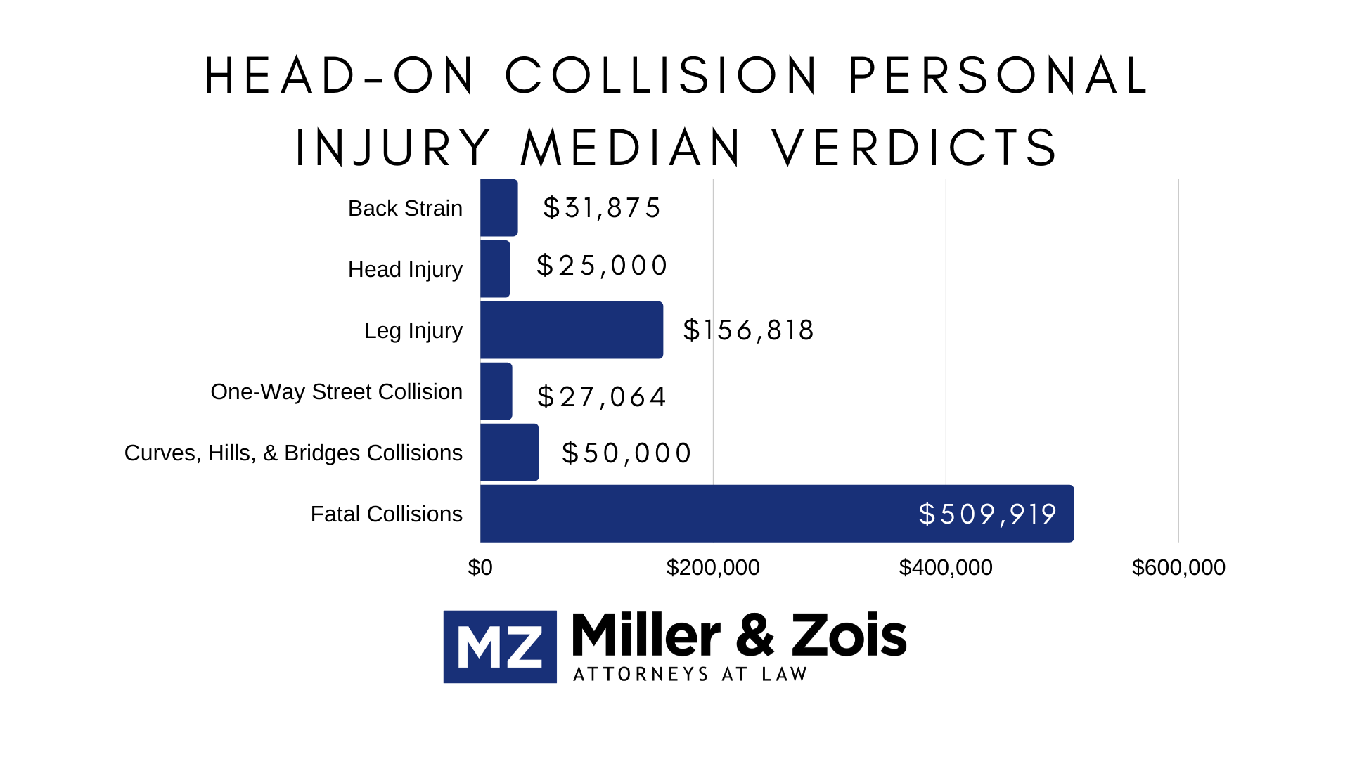 head-on collision verdicts