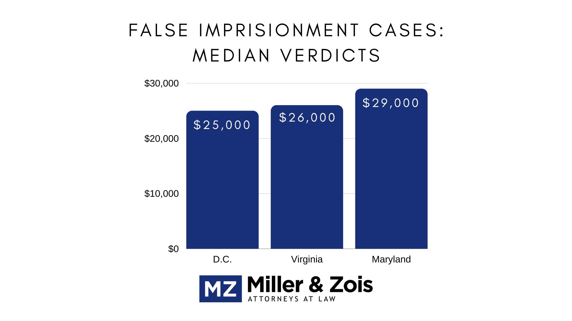 false imprisonment verdicts