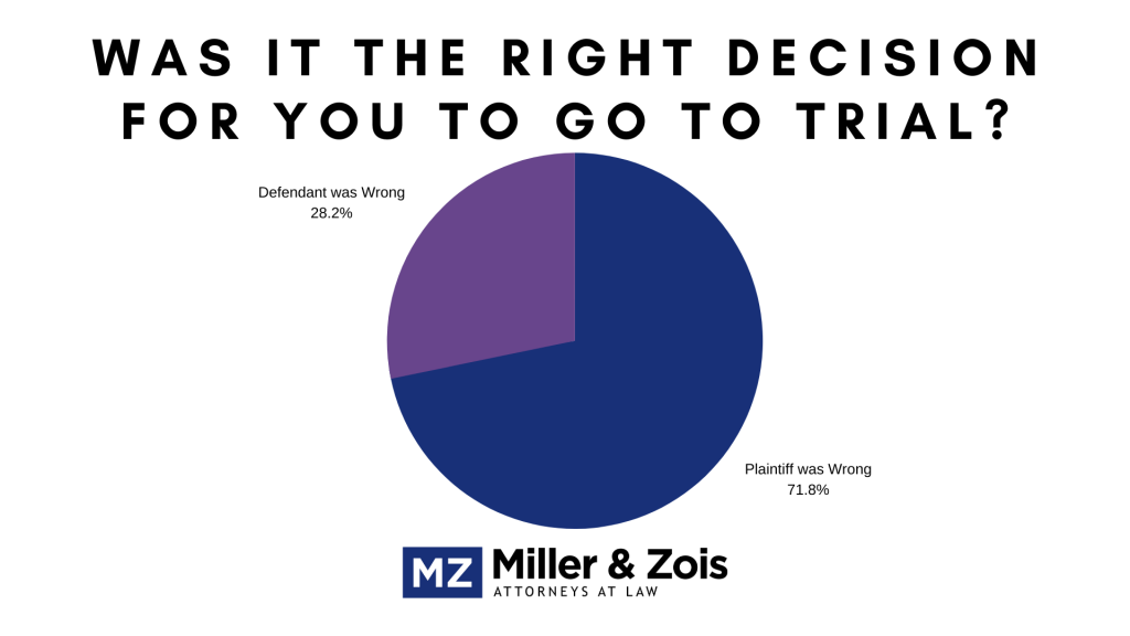 right decision trial