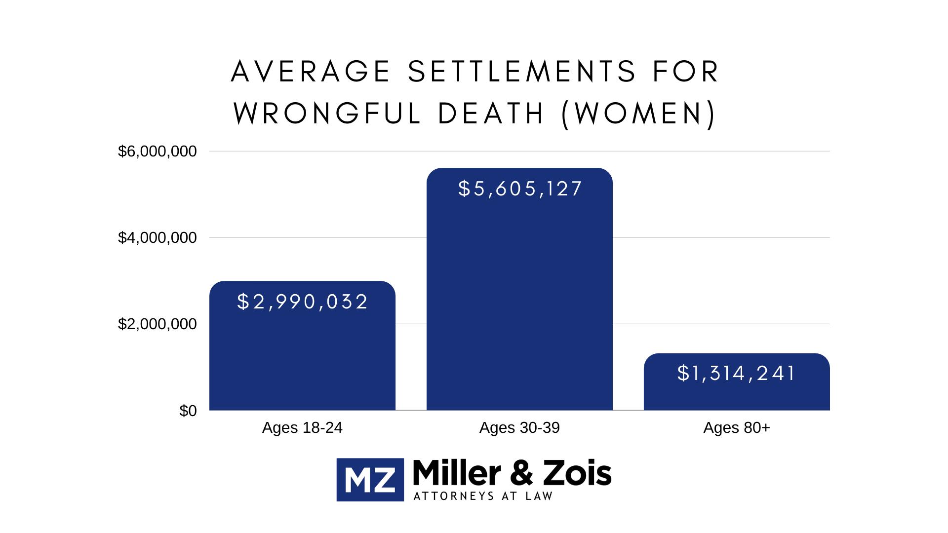 average wrongful death women