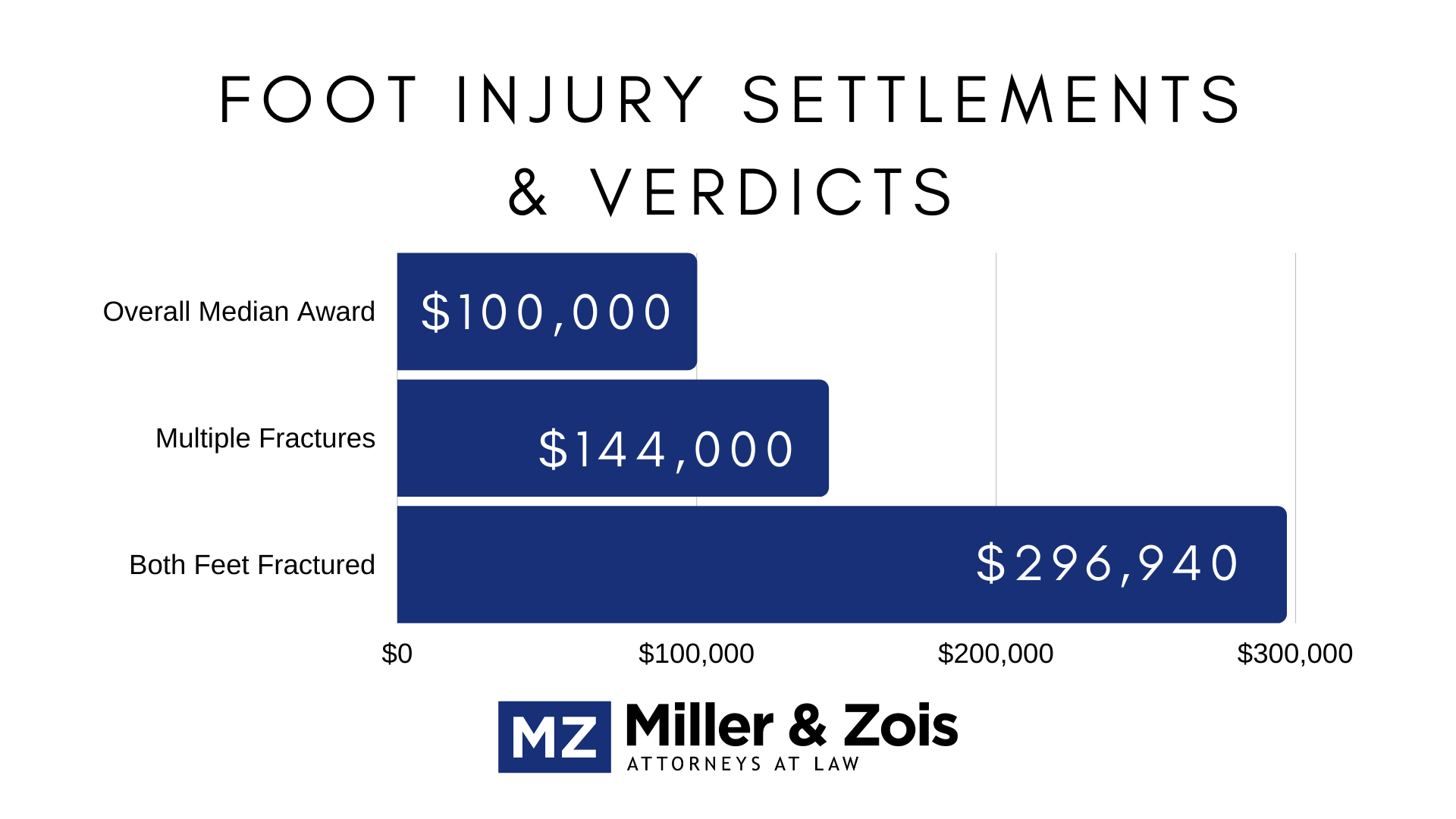 foot injury settlements verdicts