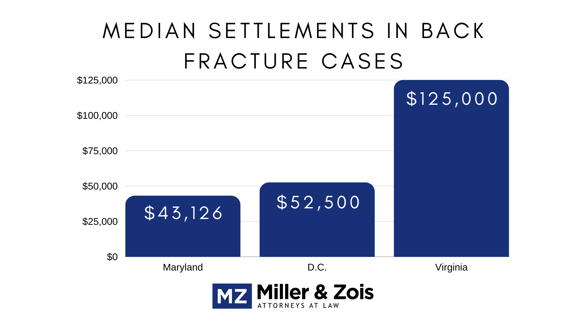 back fracture settlements