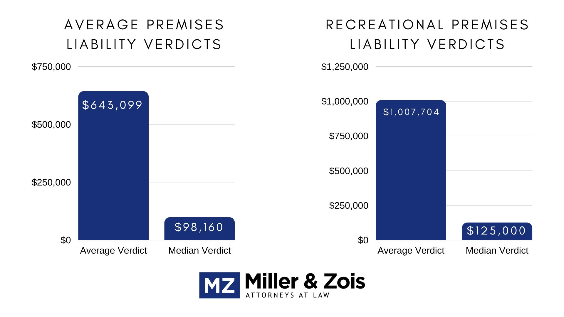 average premise liability verdicts