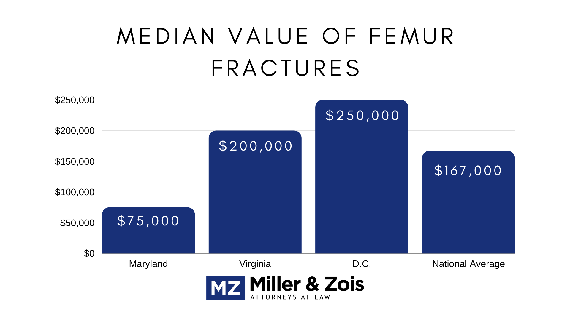 femur fractures values