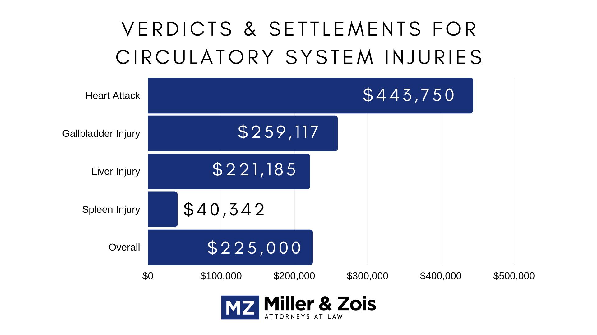 circulatory system injuries