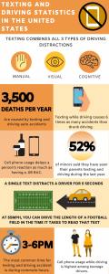 Infographic showing texting and driving statistics