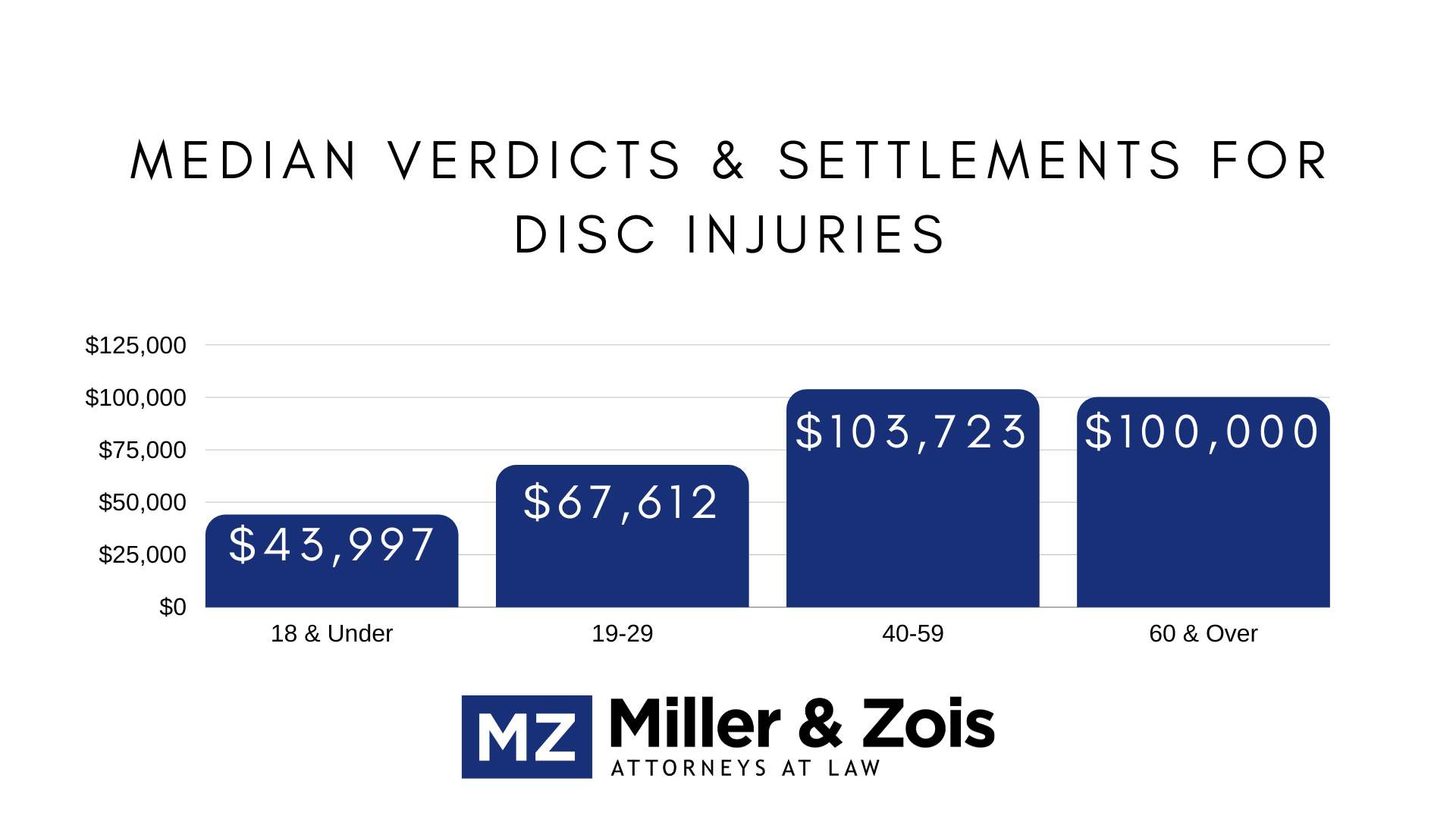 median verdicts settlements disc injuries