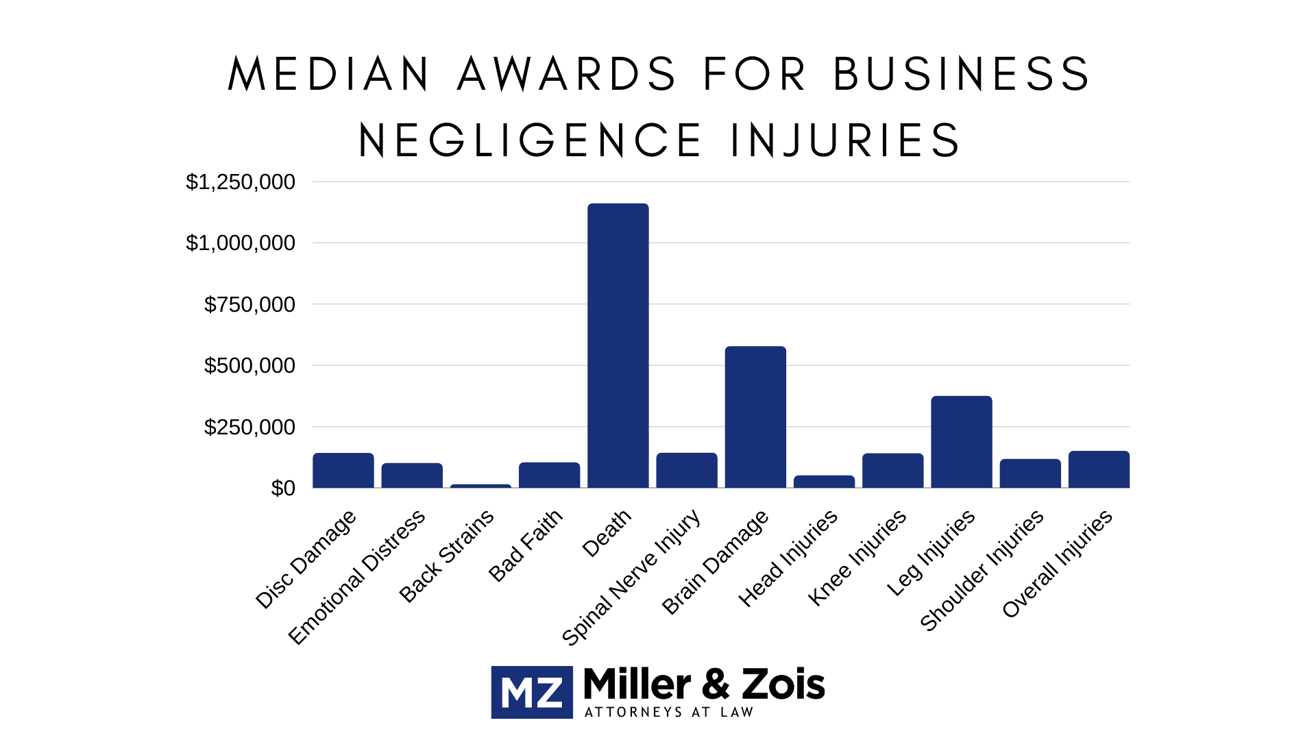 business negligence injuries
