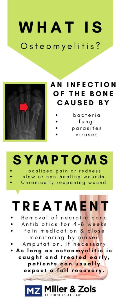 osteomyelitis lawsuit infographic