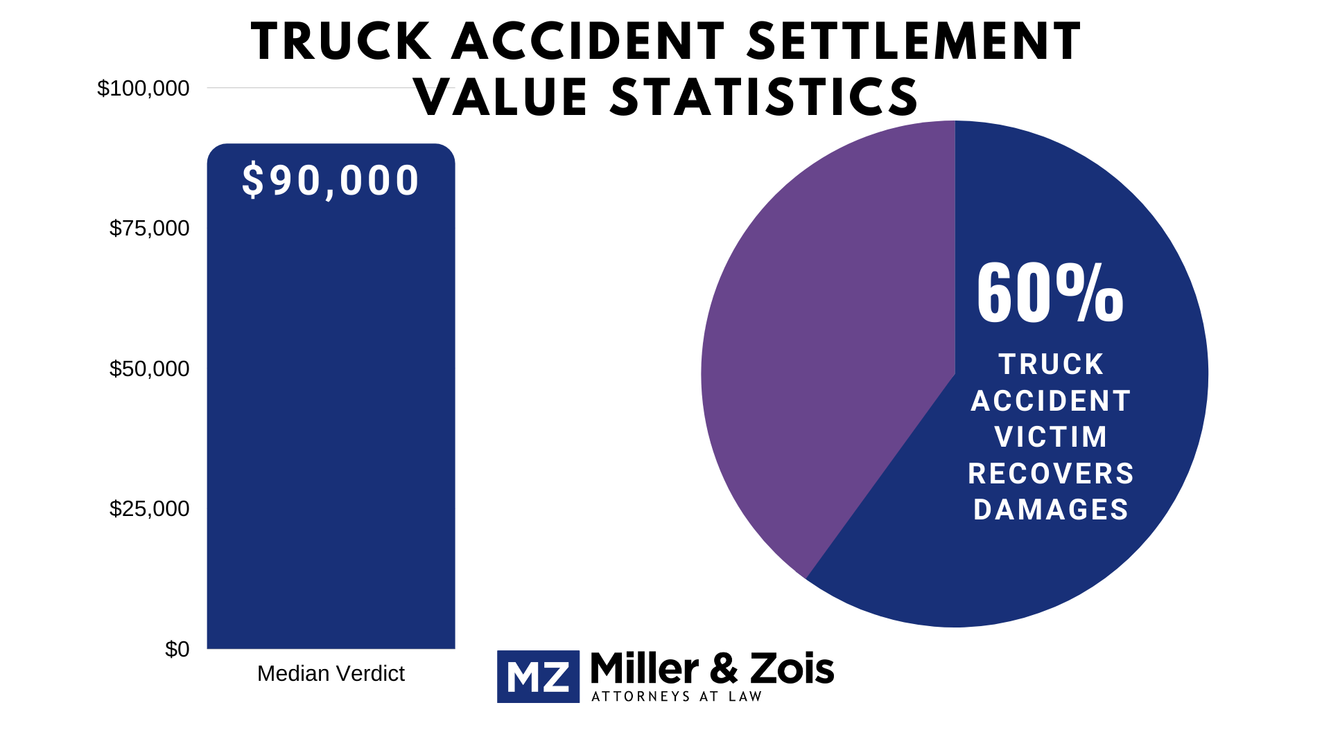 Truck-Accident-Stats