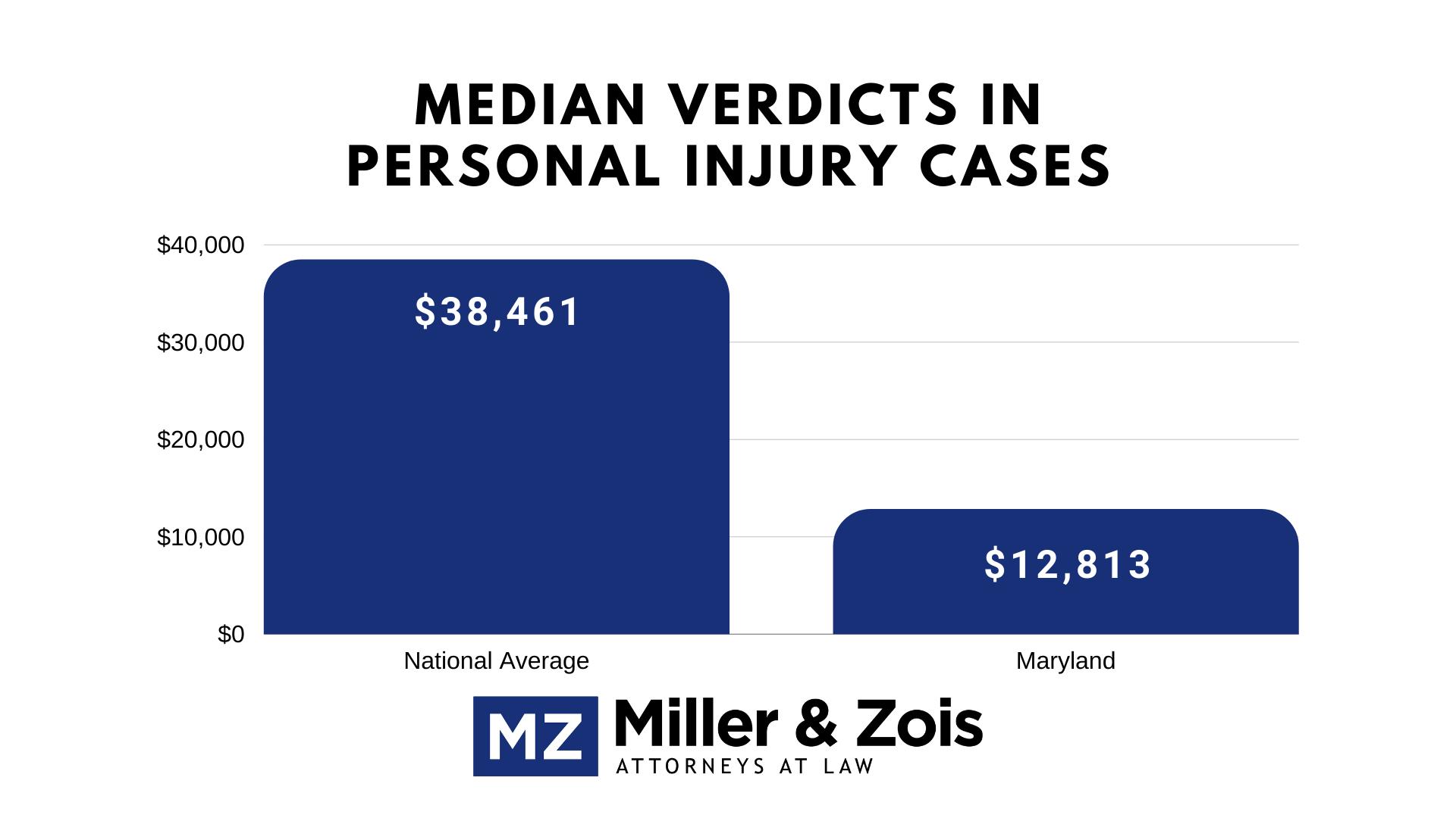 personal injury verdicts