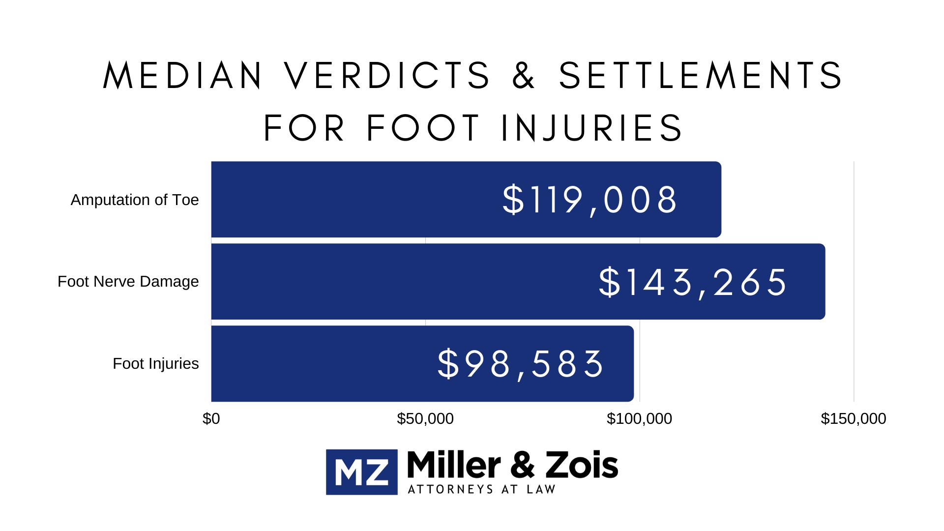 foot injury settlements verdicts