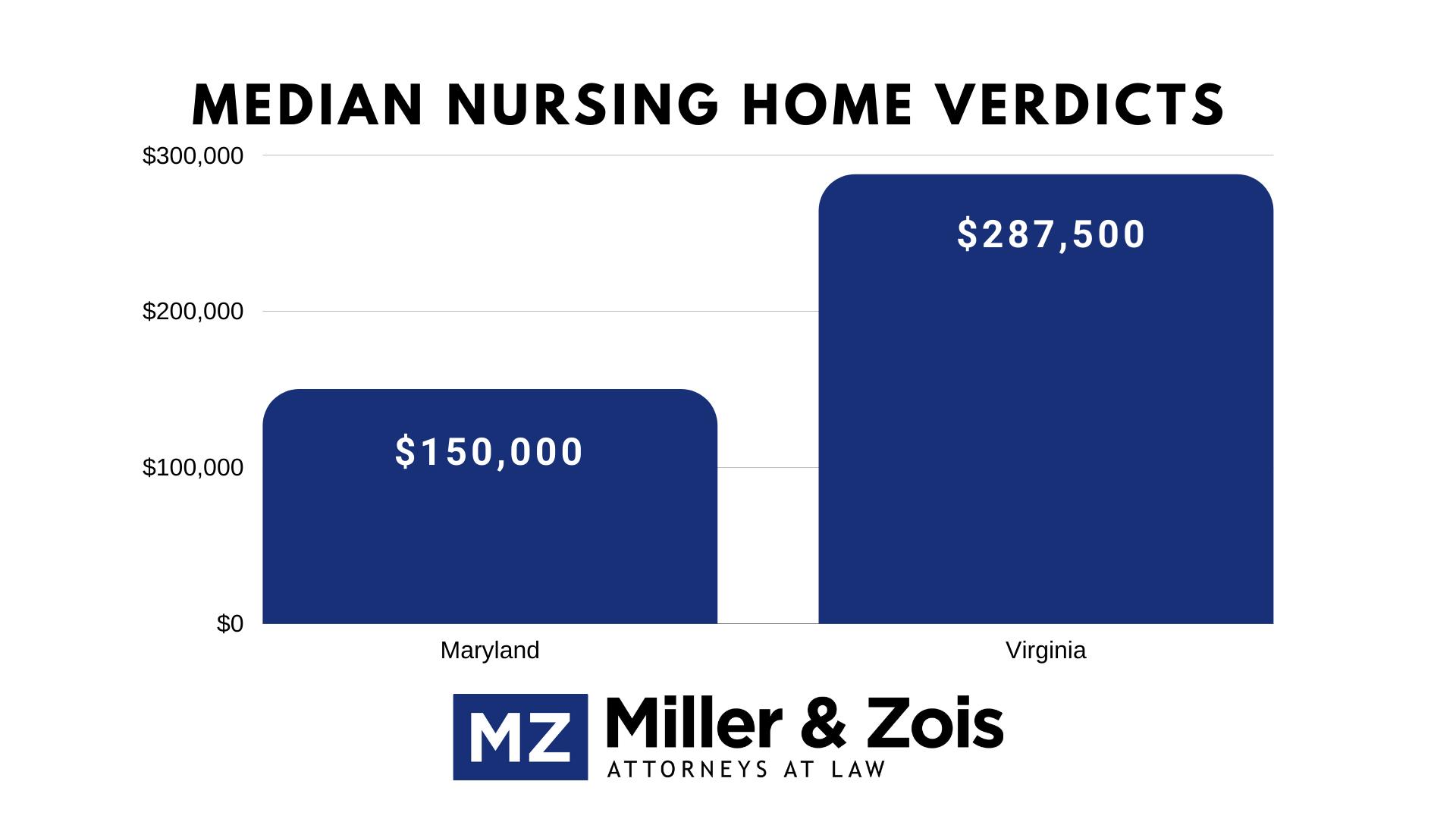 nursing home verdicts