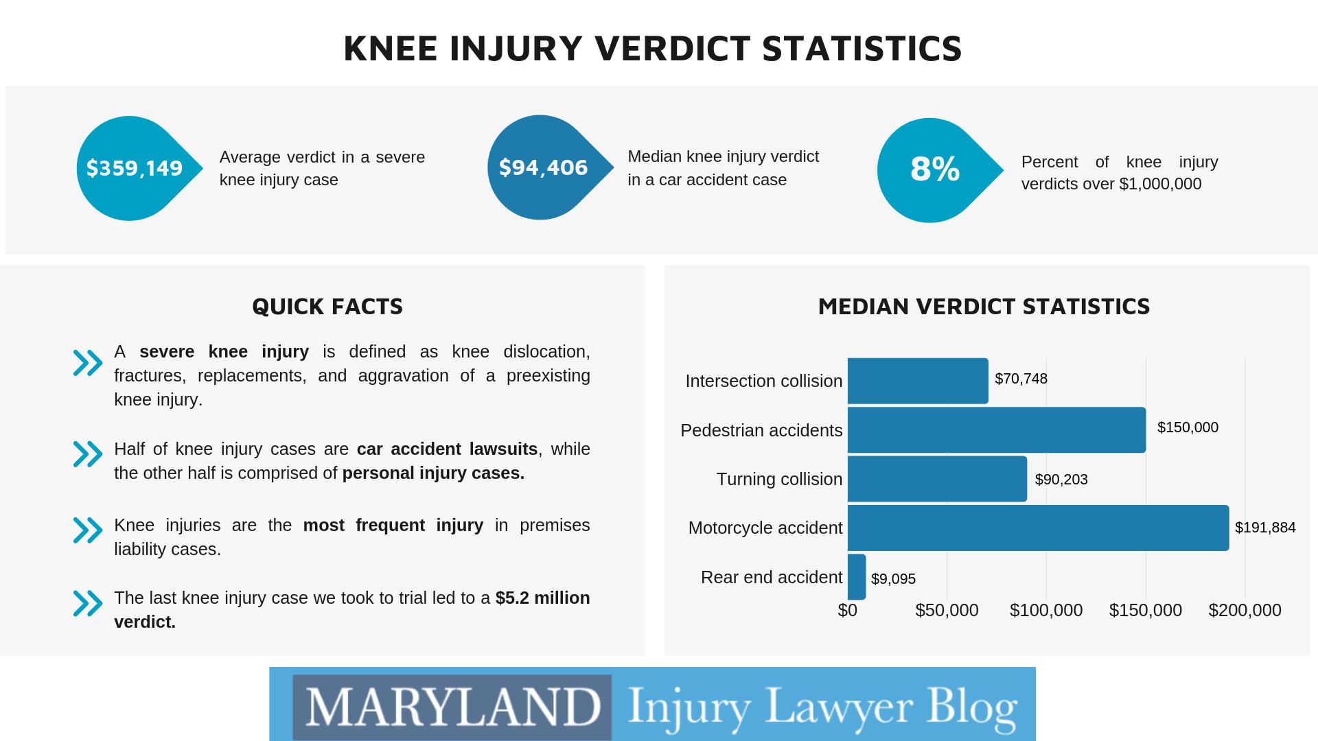 knee injury verdicts