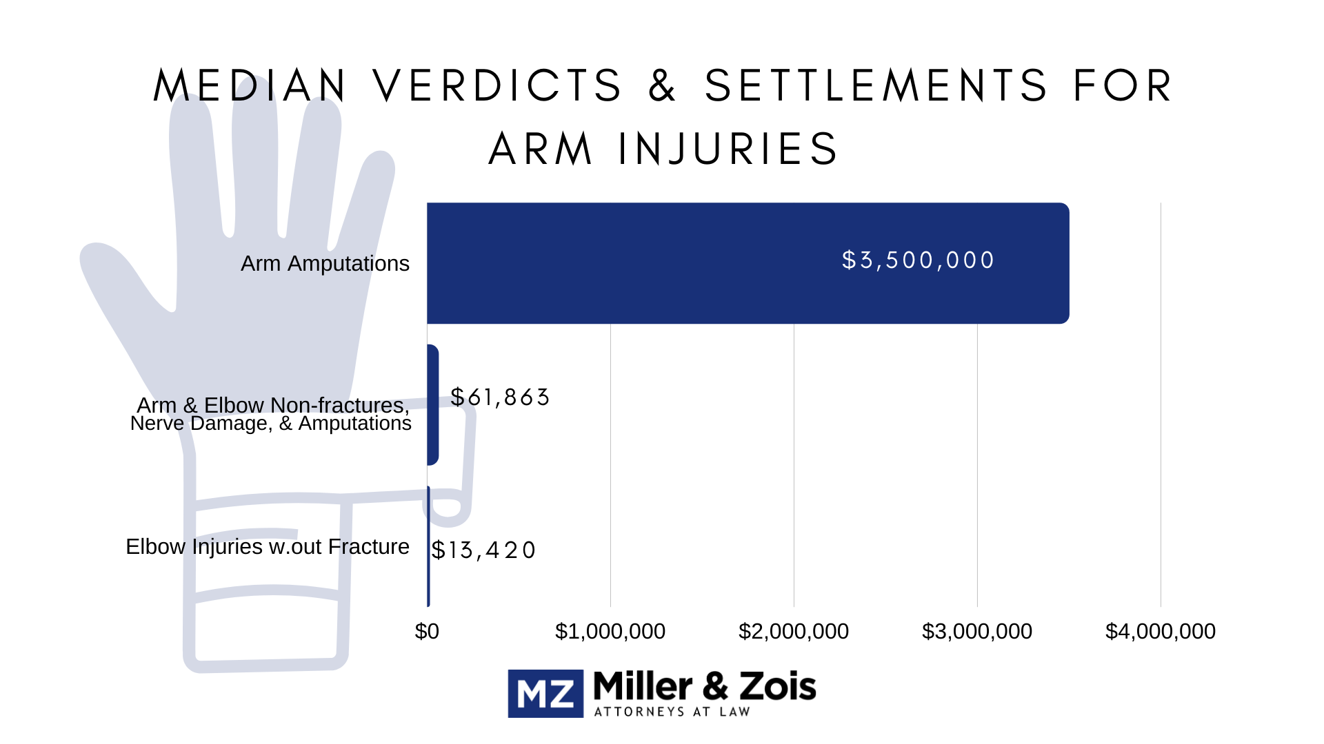 arm injuries verdicts settlements
