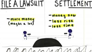Image describing the pros and cons of filing a lawsuit or settling