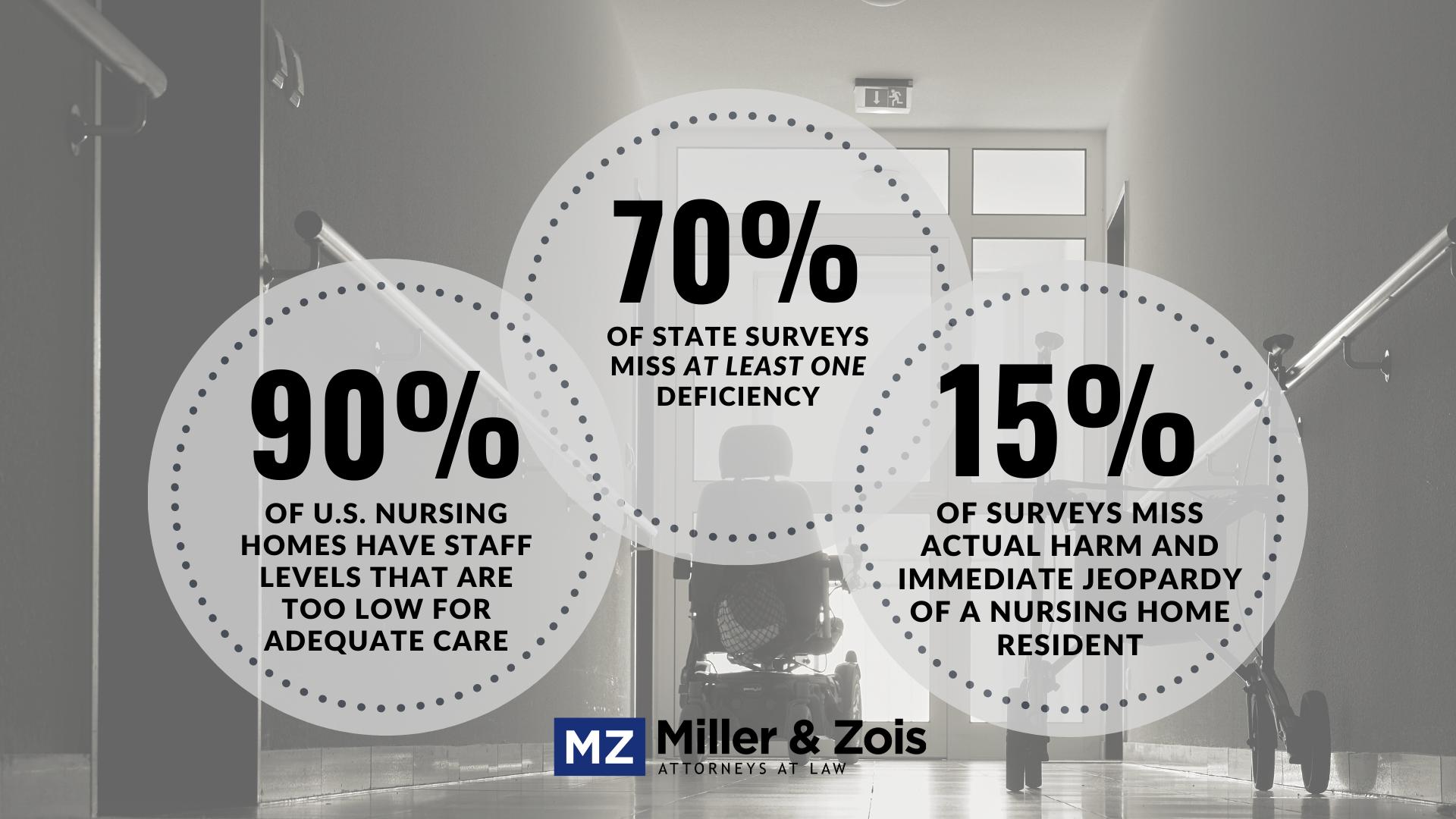 Nursing-Home-Statistics
