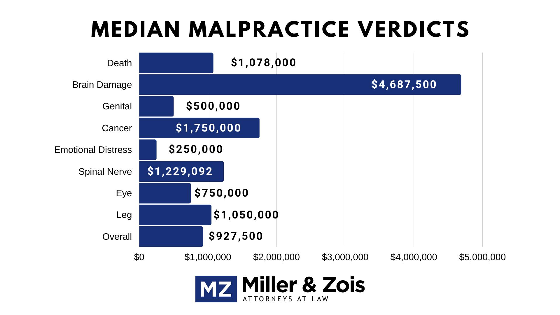 Median Medical Malpractice Verdicts