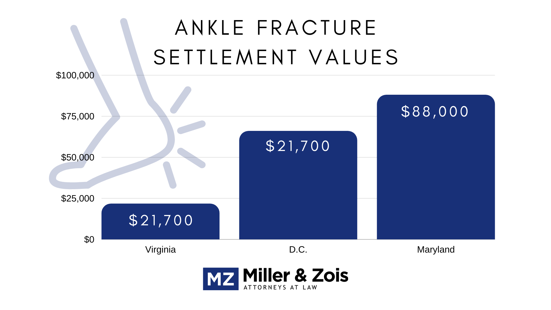 ankle fracture settlement