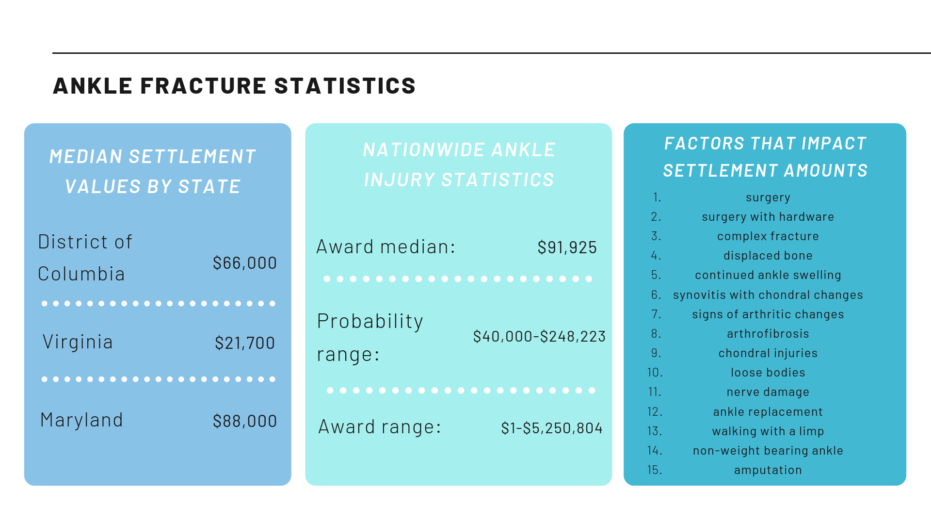 Ankle Fracture Settlements and Verdicts | Average Settlement
