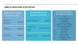 Ankle-injury-statistic-updated-300x169