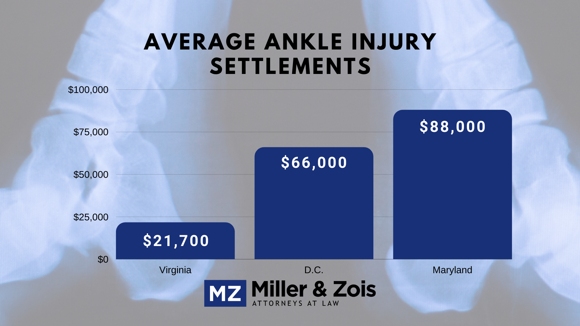 Value of ankle injuries