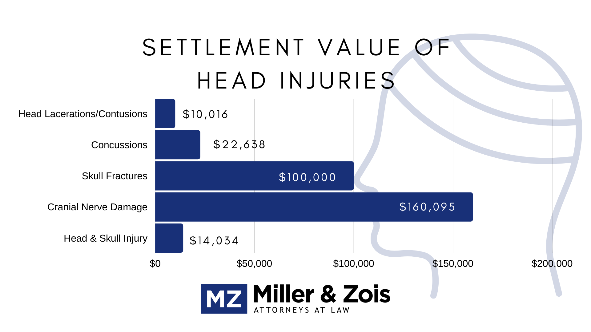Settlement-Value-of-Head-Injuries