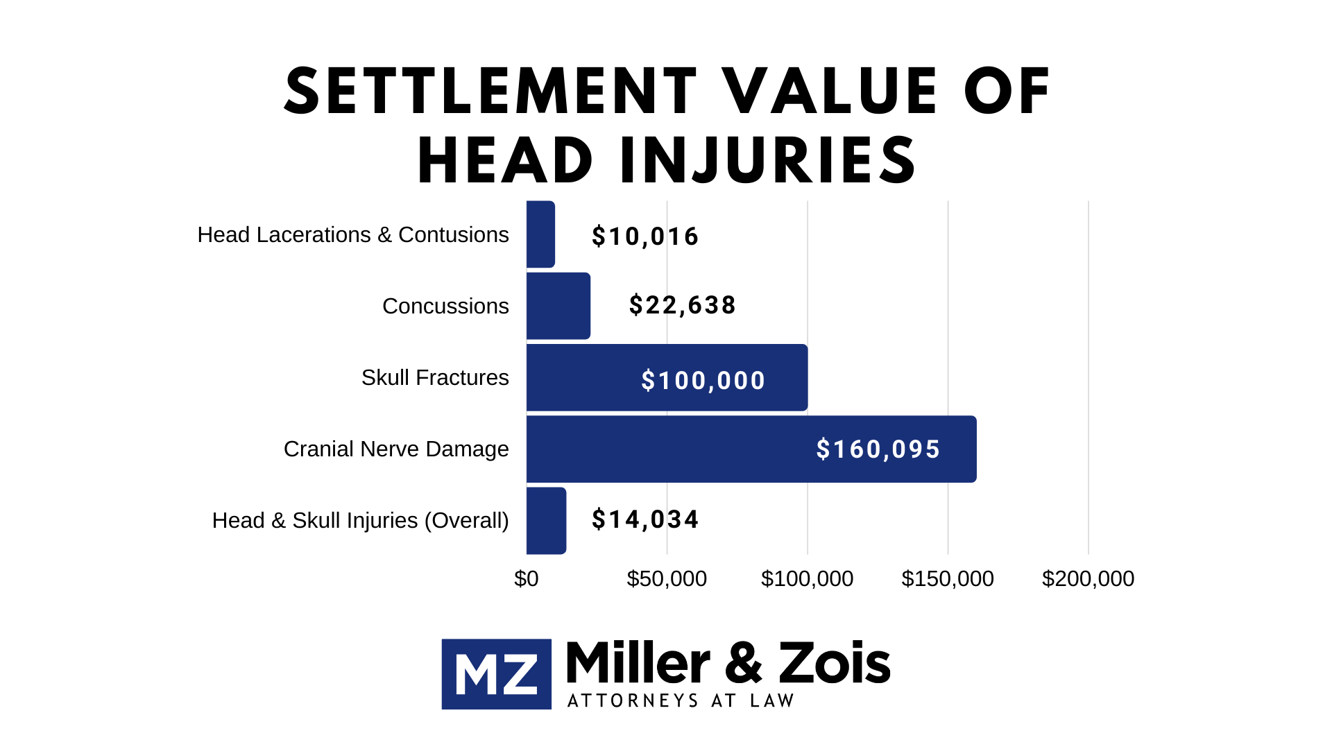 settlement value of head injuries