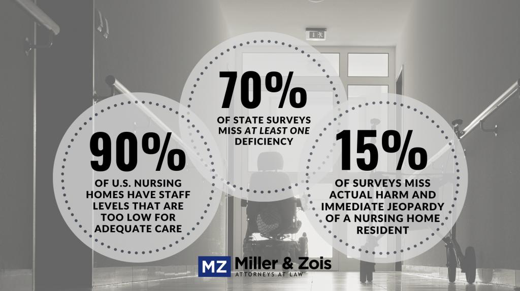 nursing home settlements