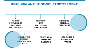 The process of reaching an out of court settlement