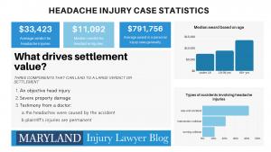 Headache injury statistics infographic