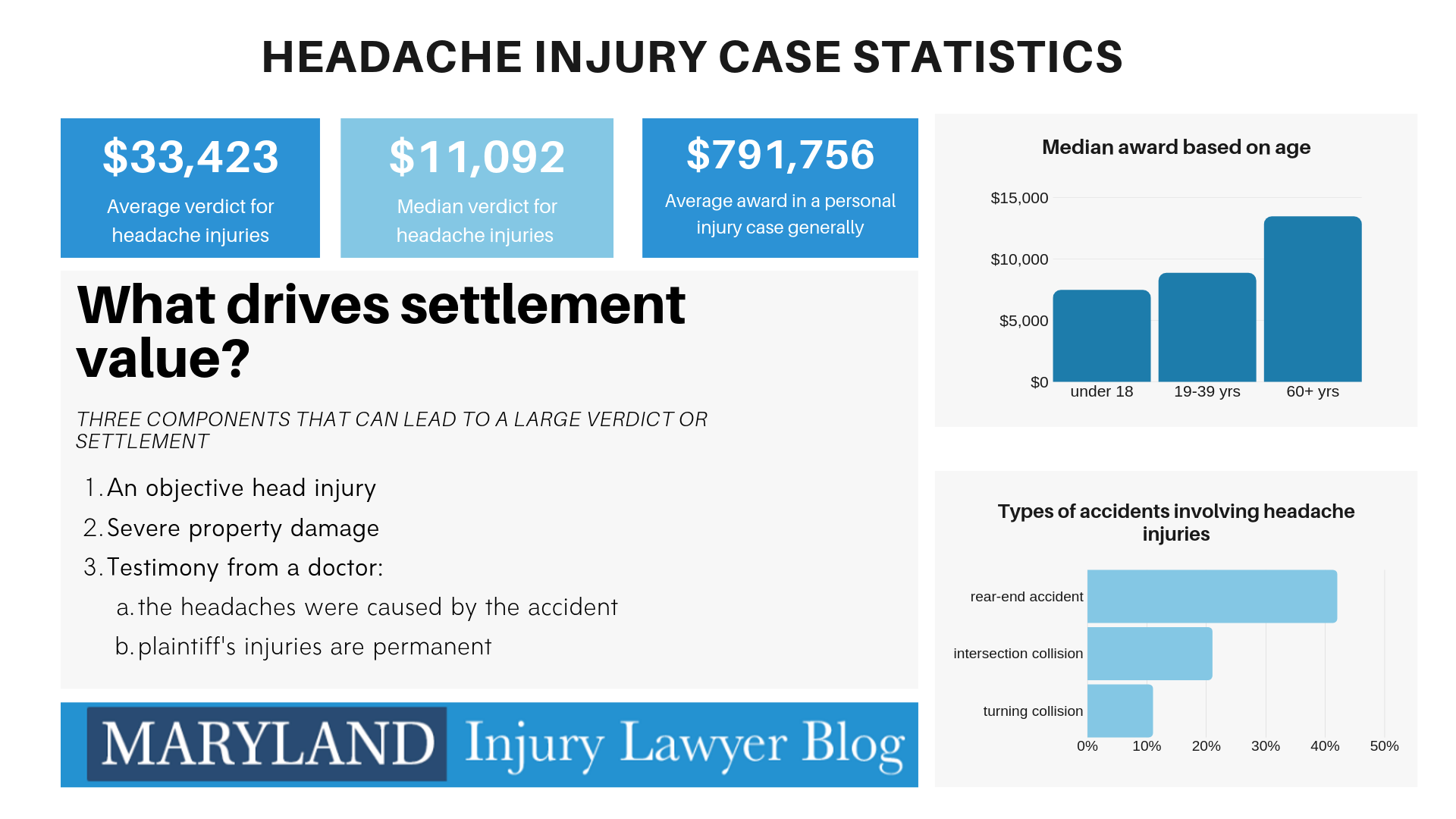 headache injury statistics