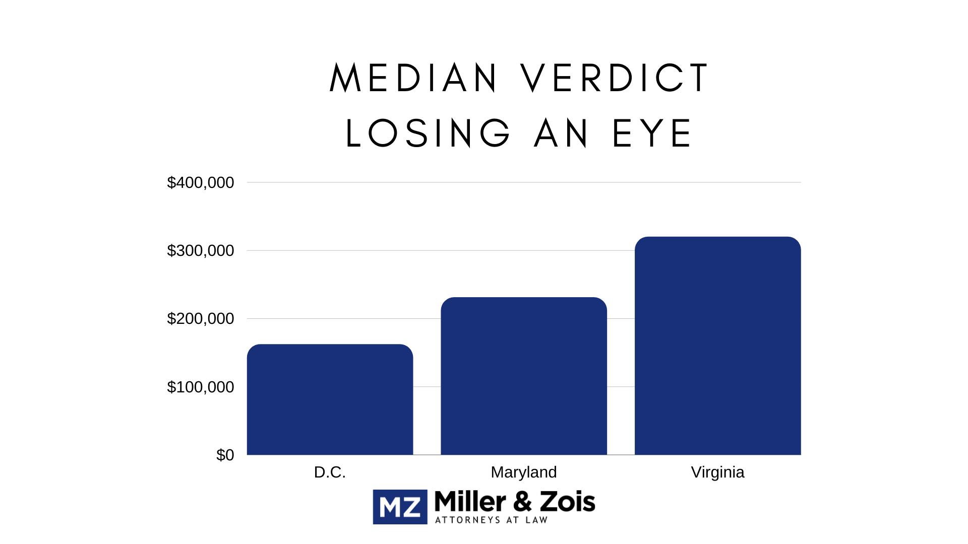 eye loss verdicts