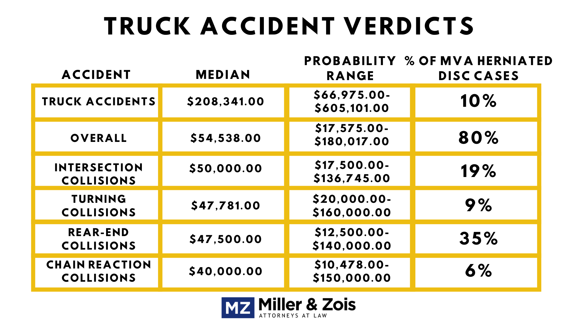 truck accident cases