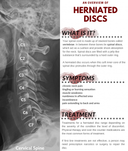 Infographic explaining what a herniated disc is
