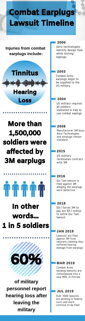2nd-combat-earplugs-timeline-273x1024
