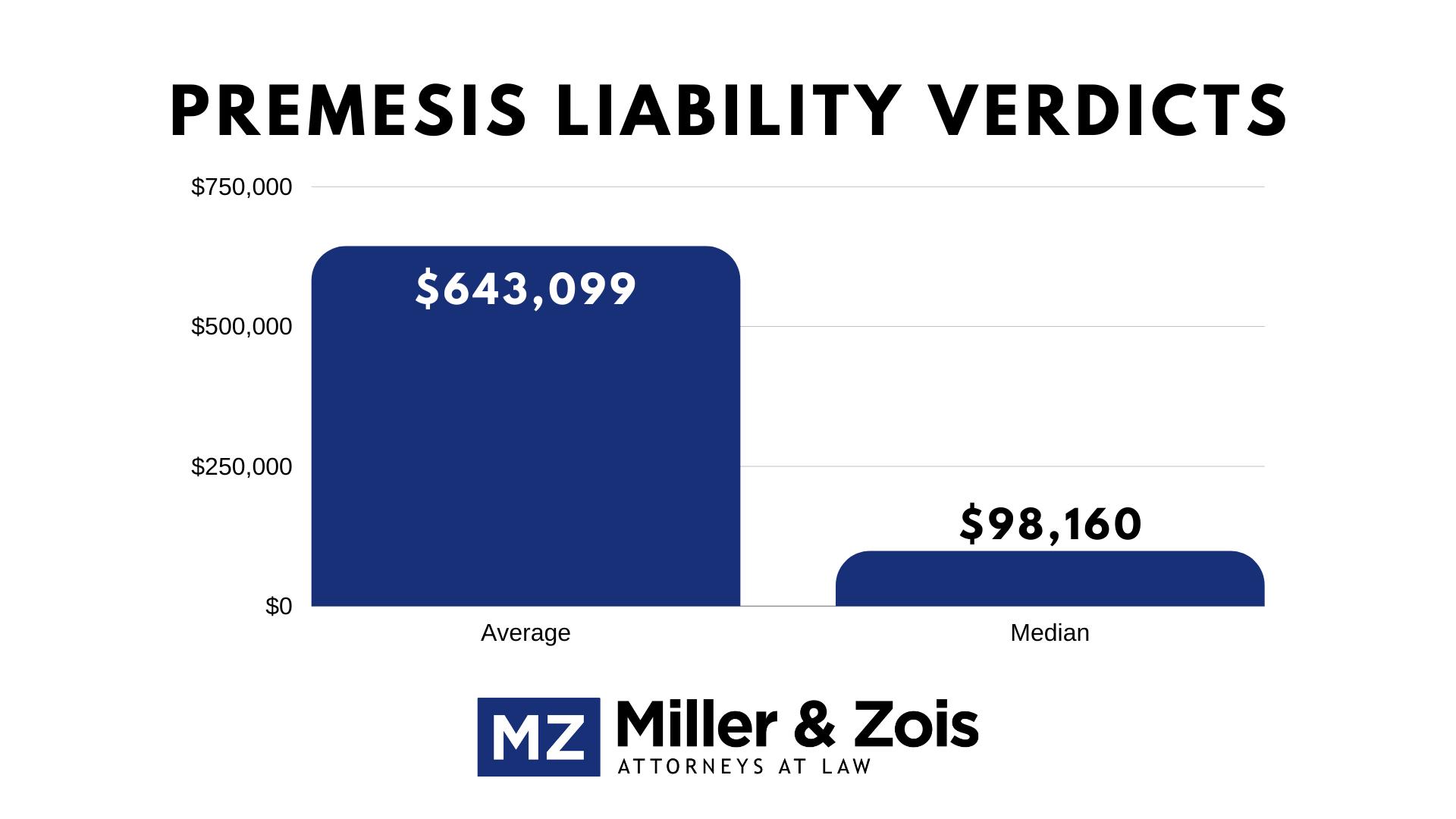 Premises Liability Verdicts