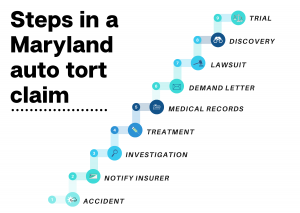 Infographic describing the steps in a Maryland auto tort claim