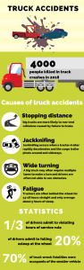 Infographic showing truck accident statistics and causes