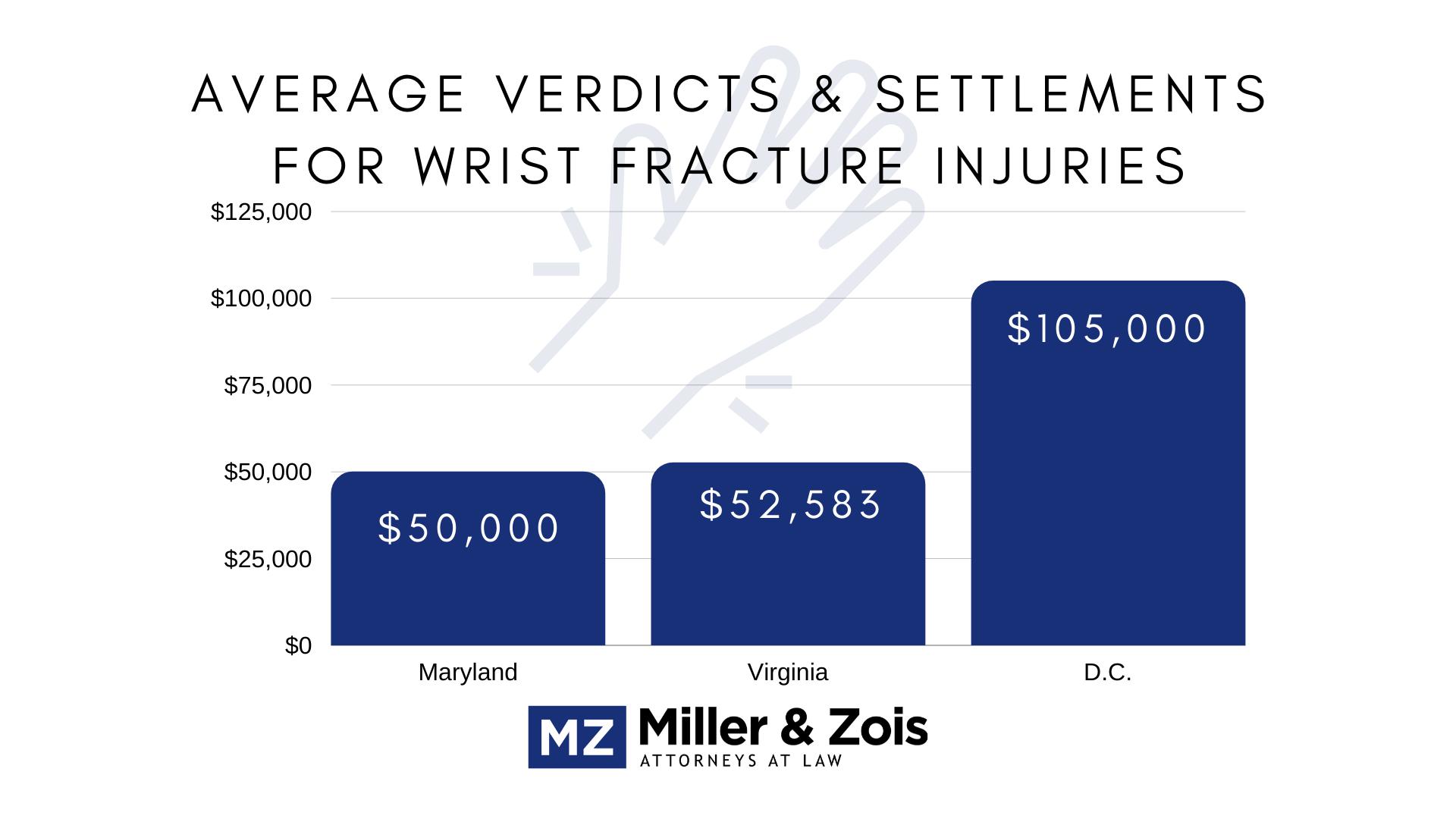 Wrist-Fracture-Settlements