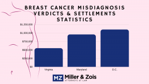 breast cancer settlements