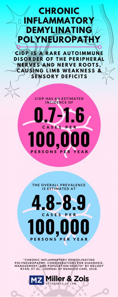 cipd misdiagnosis