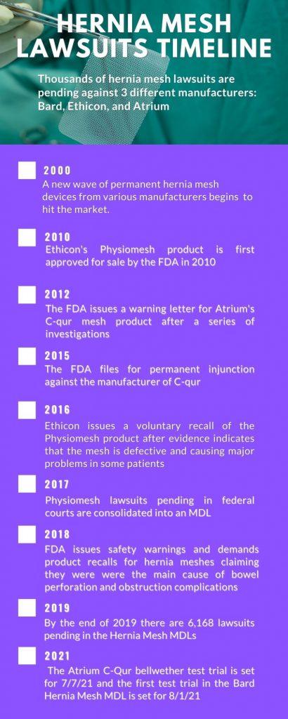 hernia mesh lawsuit settlement timeline