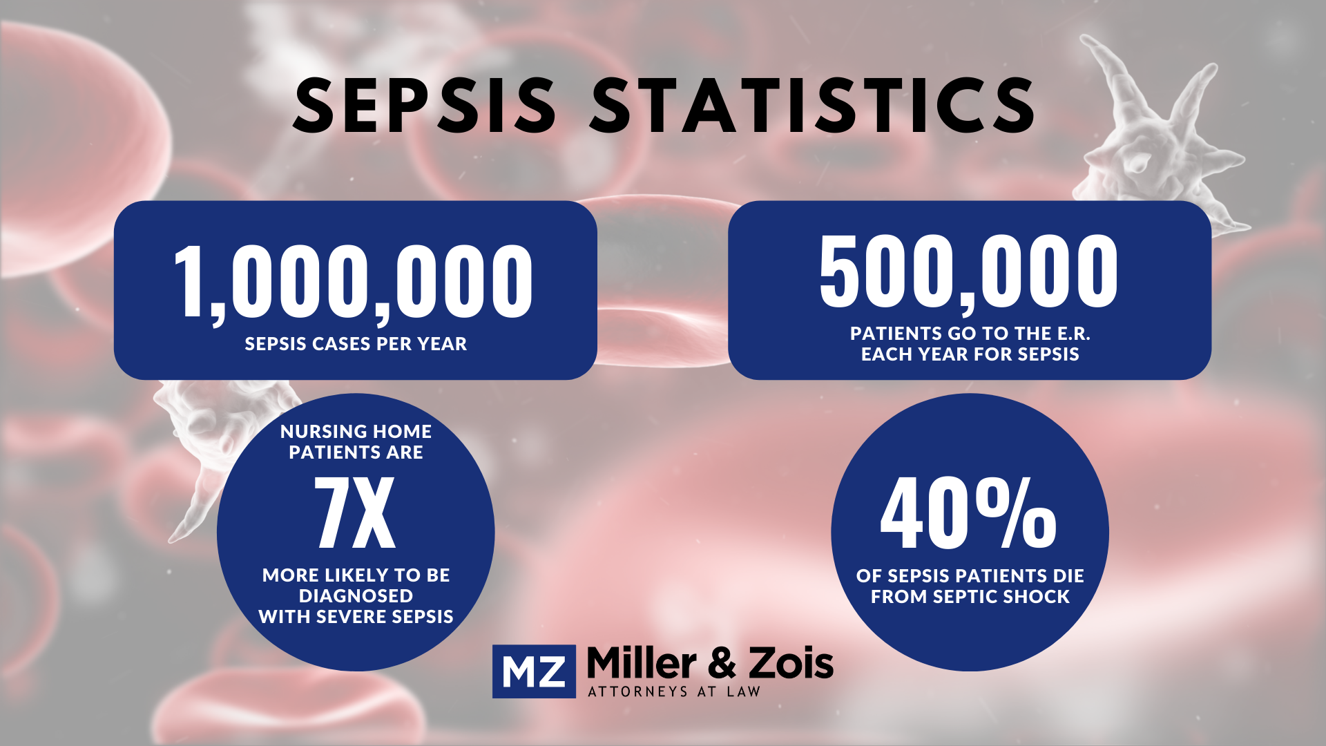 sepsis nursing home statistics